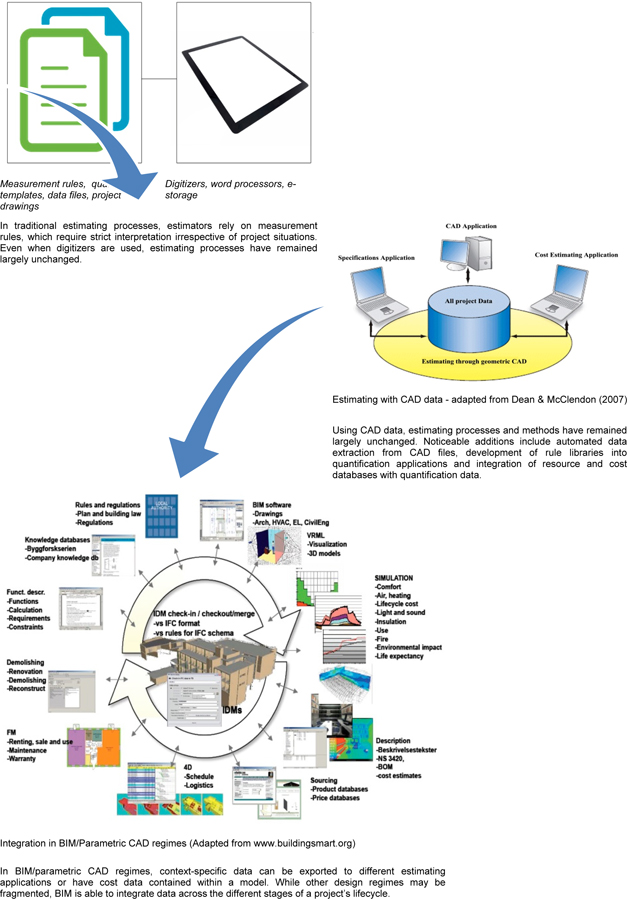 View of Perspectives on Modelling BIM-enabled Estimating