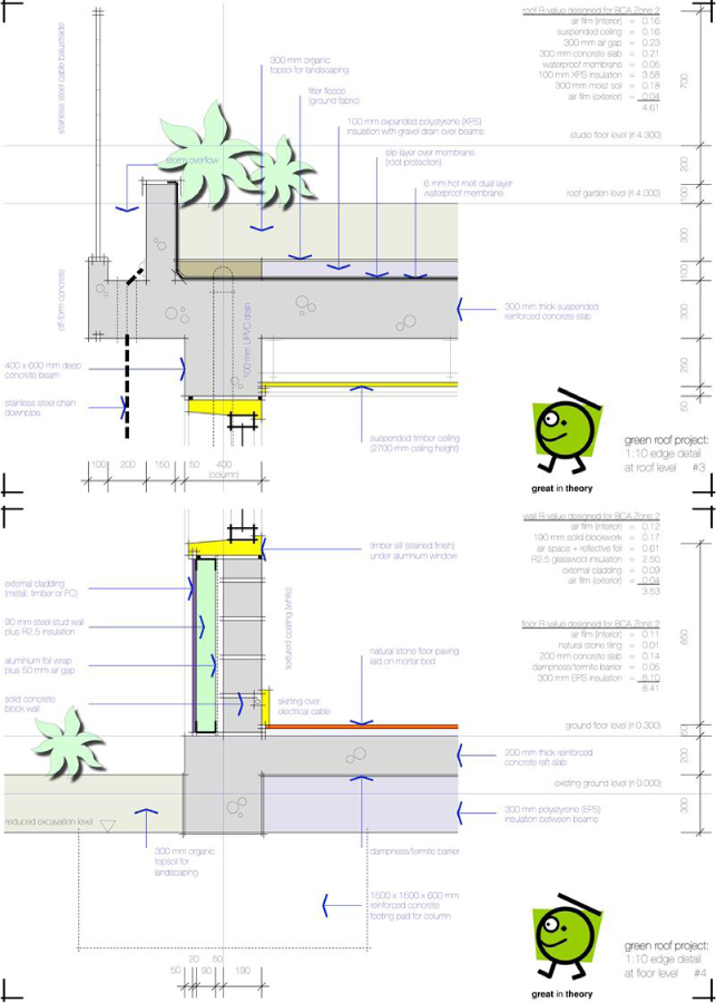 Green Roof Evaluation A Holistic Long Life Loose Fit