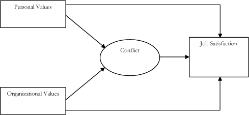 a discussion on the types and effects of conflicts Are several types of conflict that need to be analysed the key  discussion that  informs what is eventually recorded in the exercise  effects of a given conflict.