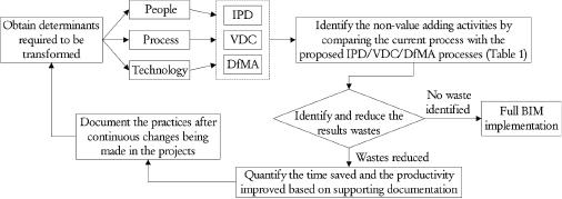 A project management framework for enhanced productivity