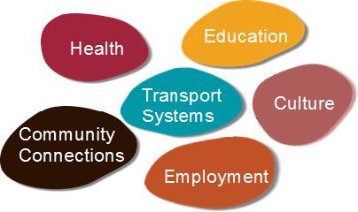 figure 1: links between transport and livelihoods in remote australia