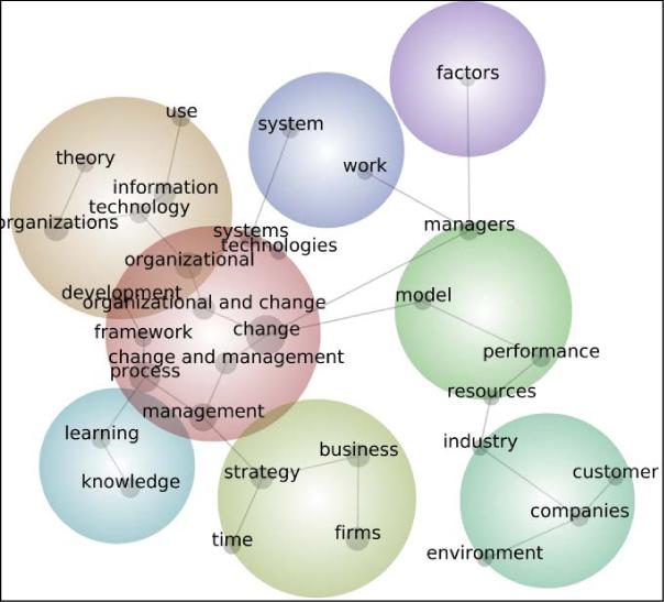 leadership management change essay