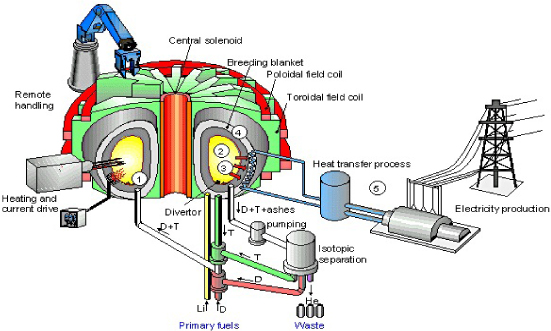The promise of nuclear fusion pam review energy science technology basic design of a magnetic confinement reactor part 1 ccuart Images