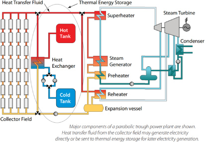 An Analysis Of The Effect Of Molten Salt Thermal Storage