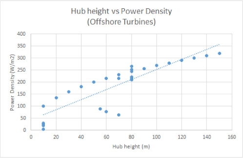 Efficiency comparison of horizontal axis wind turbines and bladeless