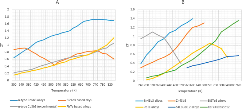 A comparative analysis of waste heat recovery systems in